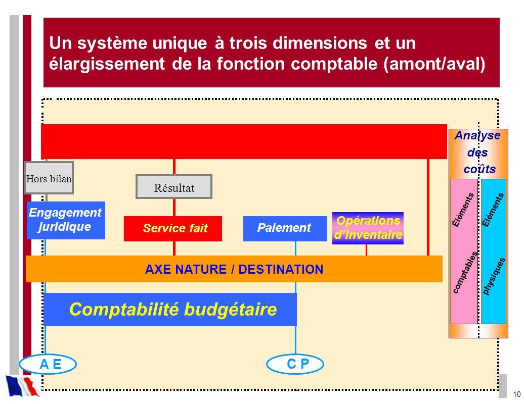 Comptabilité Générale Comptabilité budgétaire AXE NATURE / DESTINATION