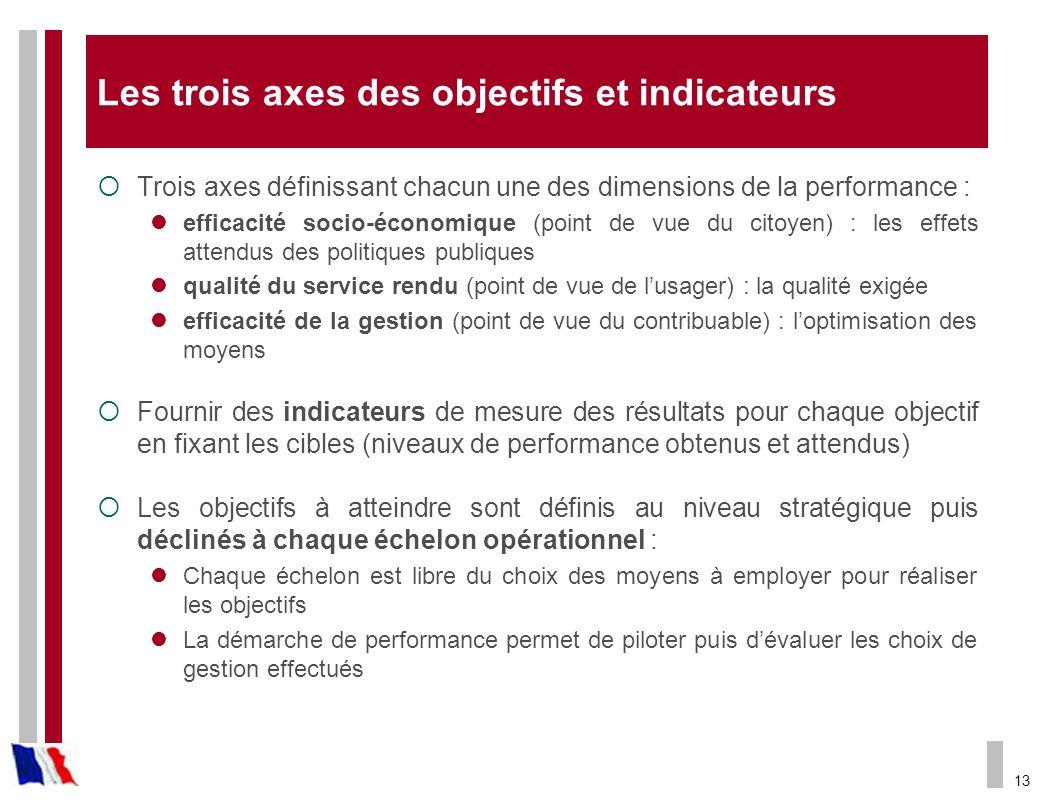 Les trois axes des objectifs et indicateurs