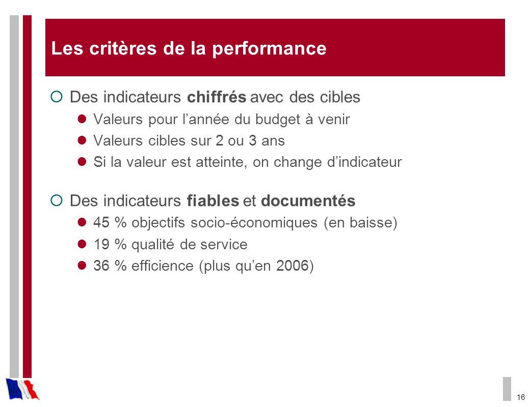 Les critères de la performance