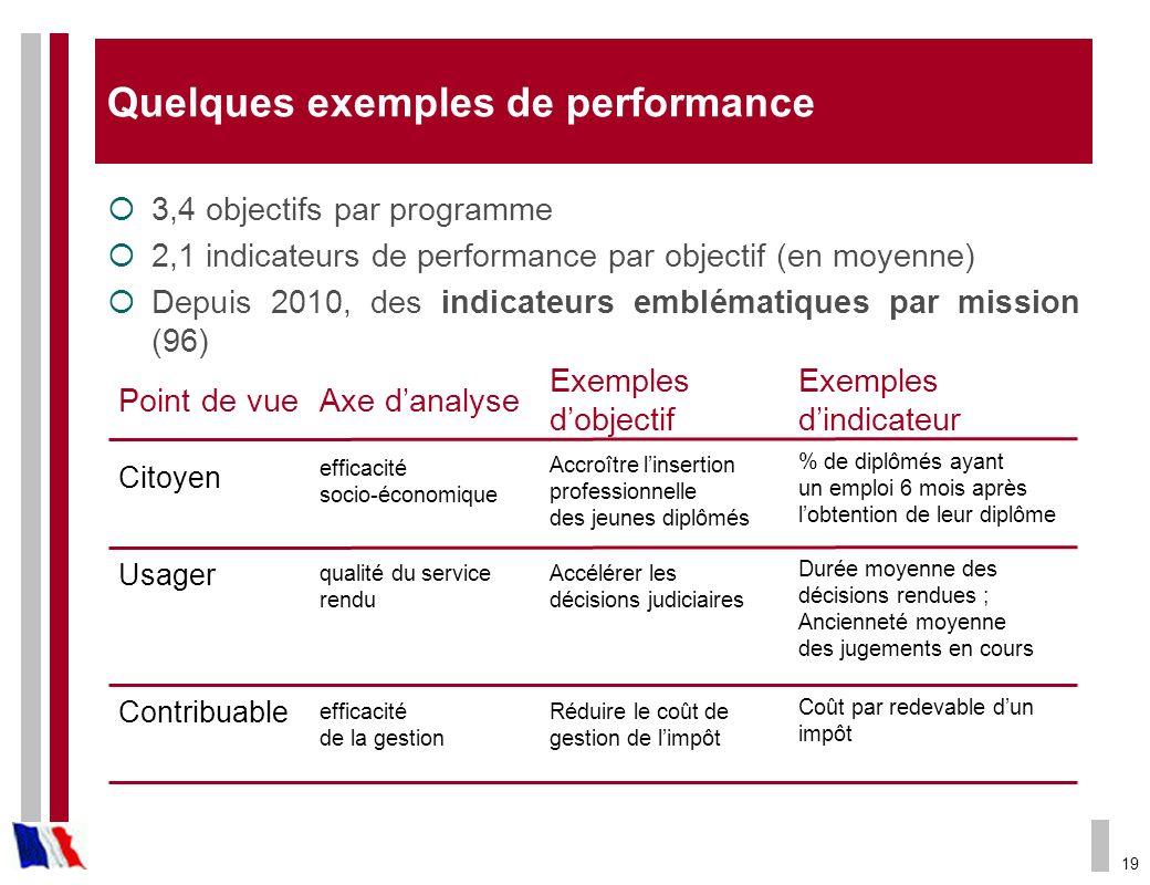 Quelques exemples de performance