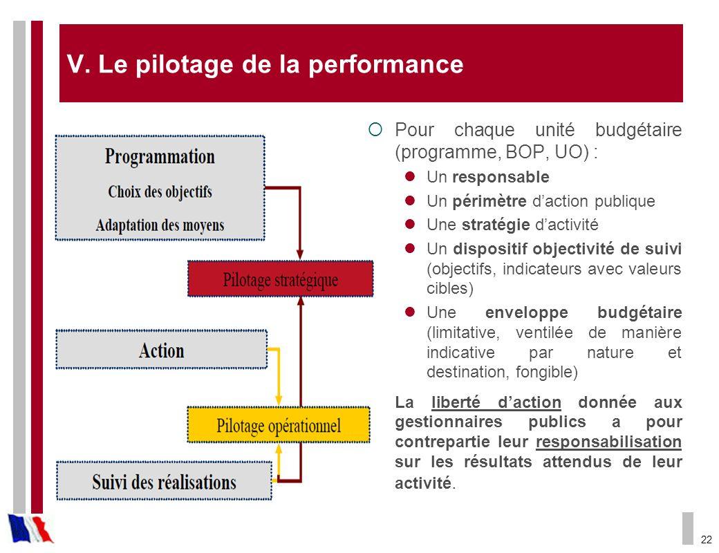 V. Le pilotage de la performance