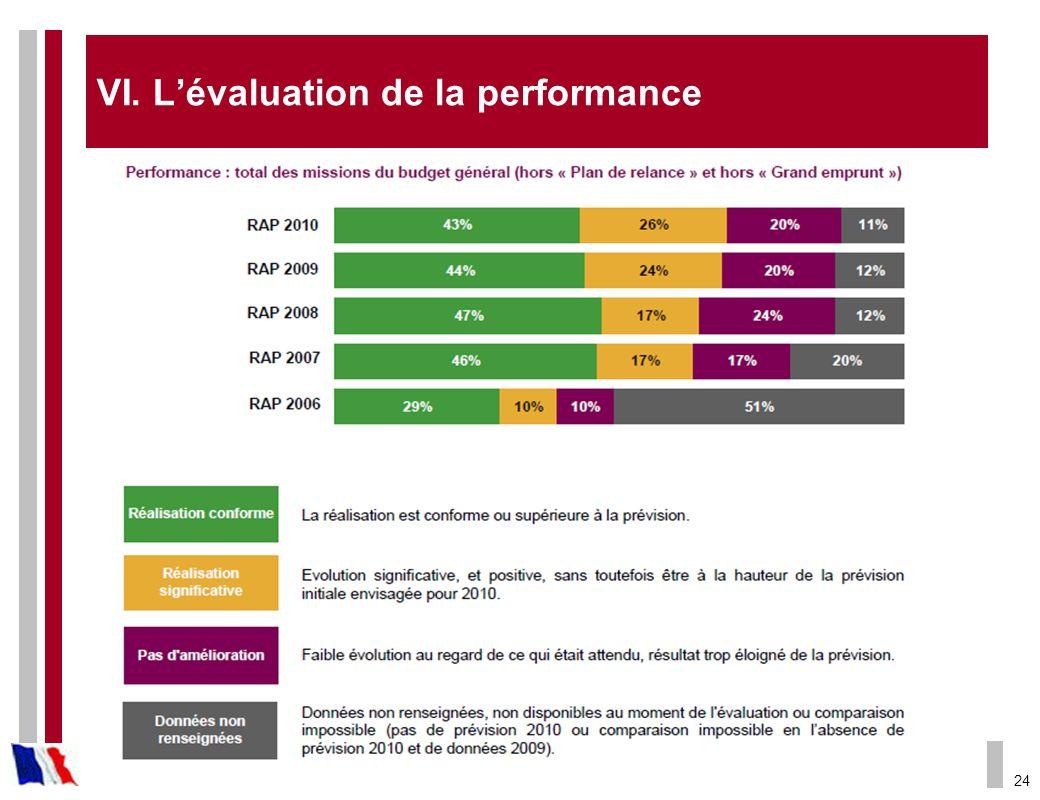 VI. L'évaluation de la performance