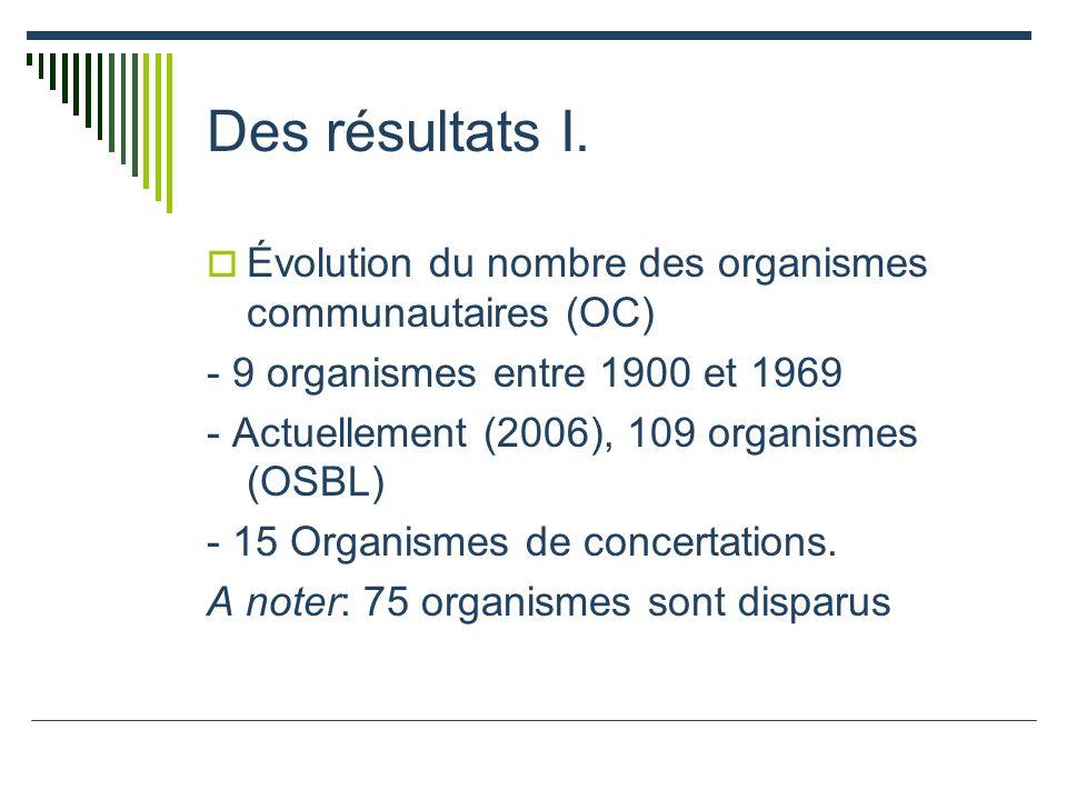 Des résultats I. Évolution du nombre des organismes communautaires (OC) - 9 organismes entre 1900 et 1969.