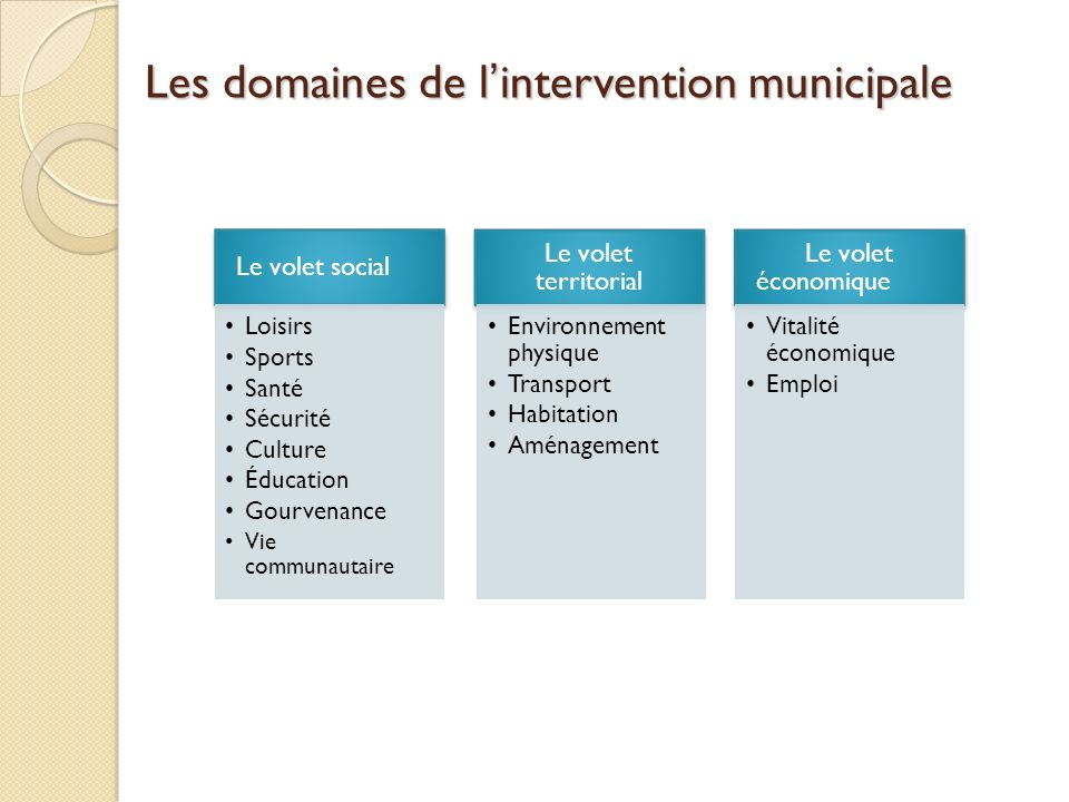 Les domaines de l'intervention municipale