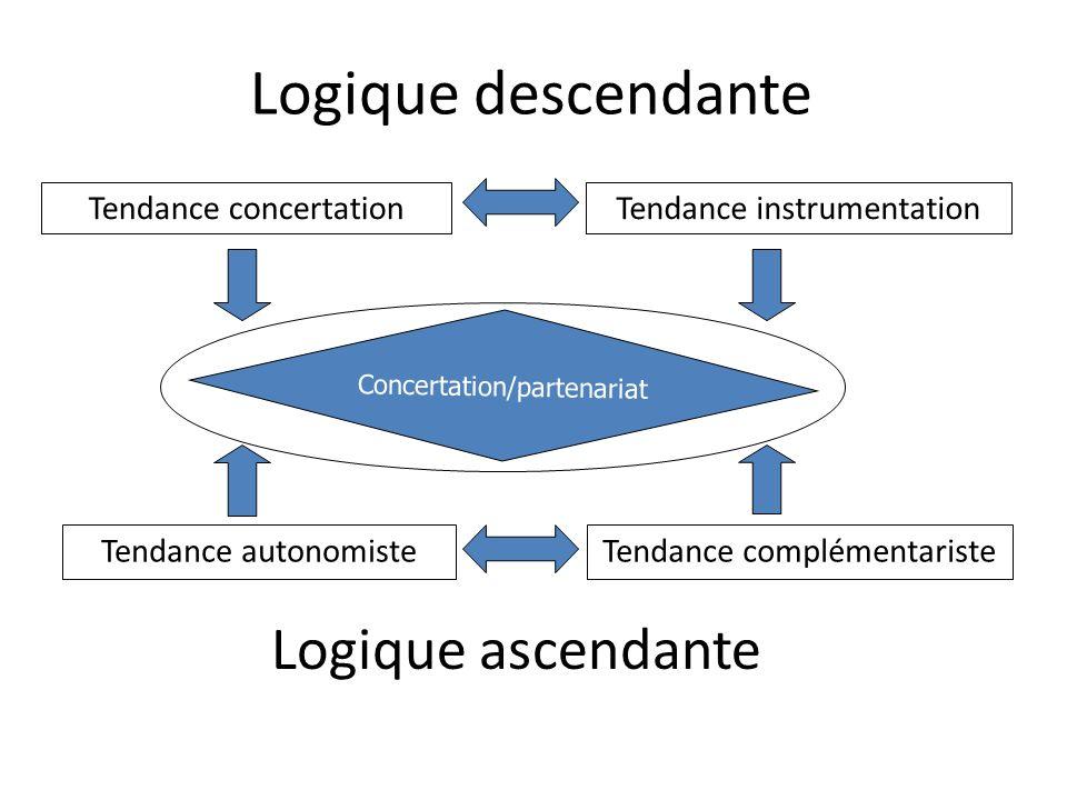 Logique descendante Logique ascendante Tendance concertation