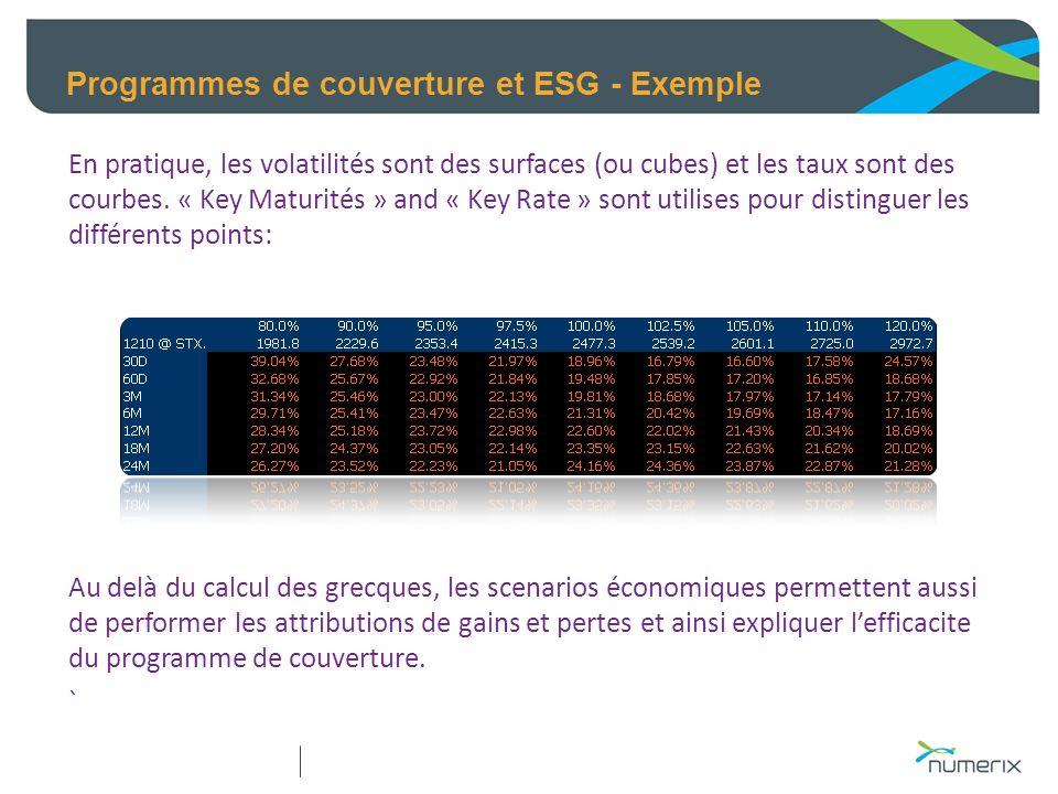 Programmes de couverture et ESG - Exemple