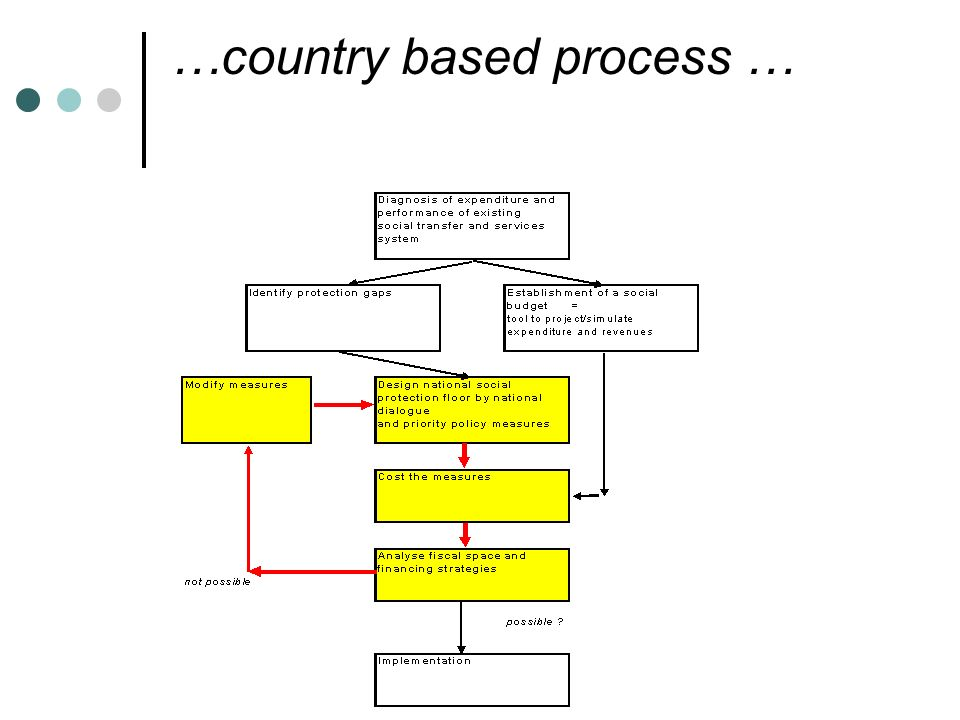 …country based process …