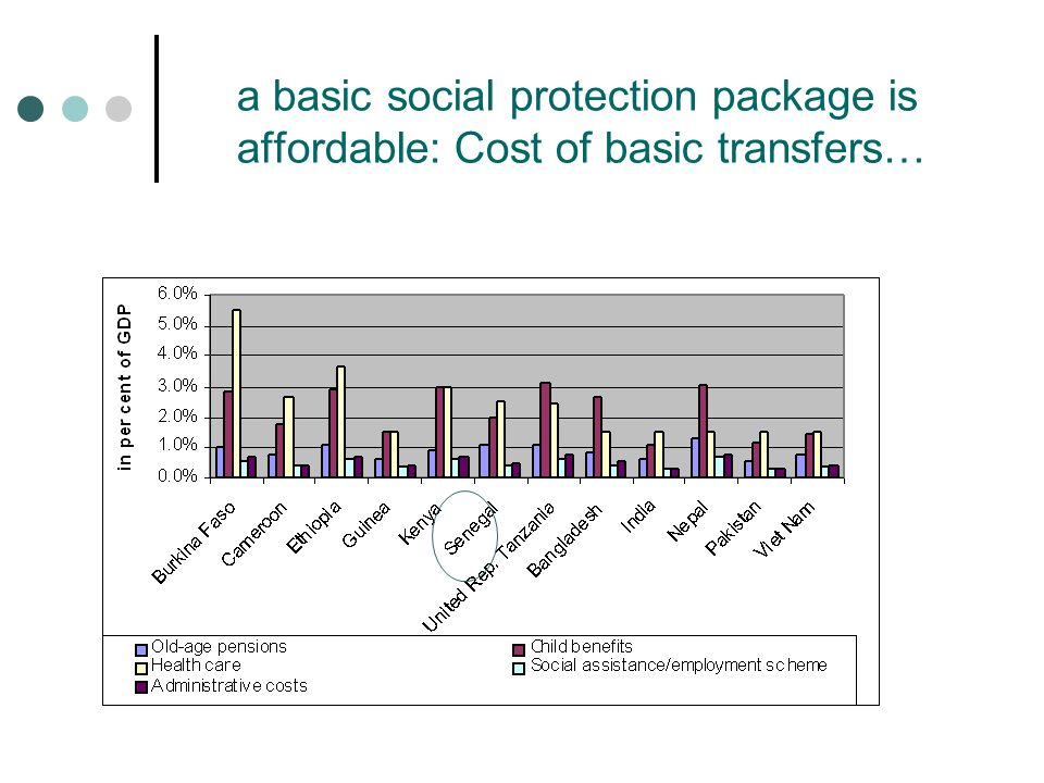 a basic social protection package is affordable: Cost of basic transfers…
