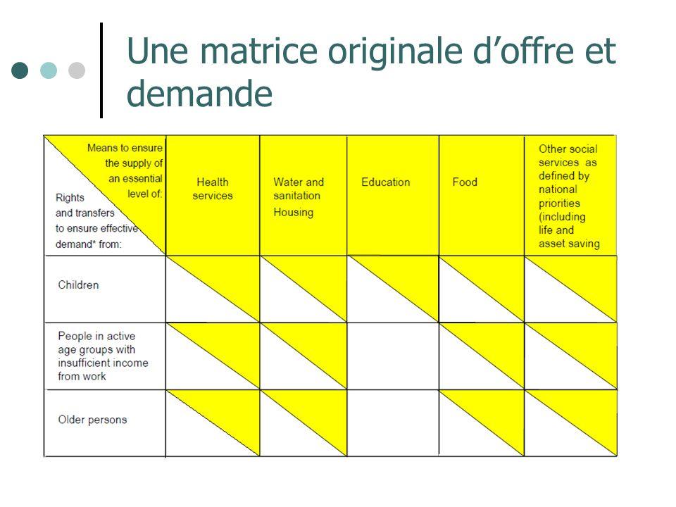 Une matrice originale d'offre et demande