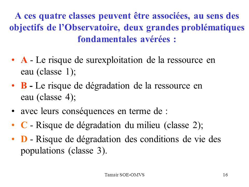 A - Le risque de surexploitation de la ressource en eau (classe 1);