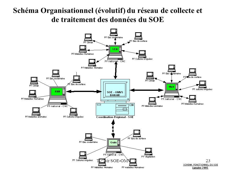 Schéma Organisationnel (évolutif) du réseau de collecte et de traitement des données du SOE