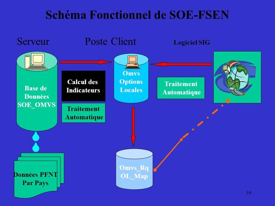 Schéma Fonctionnel de SOE-FSEN