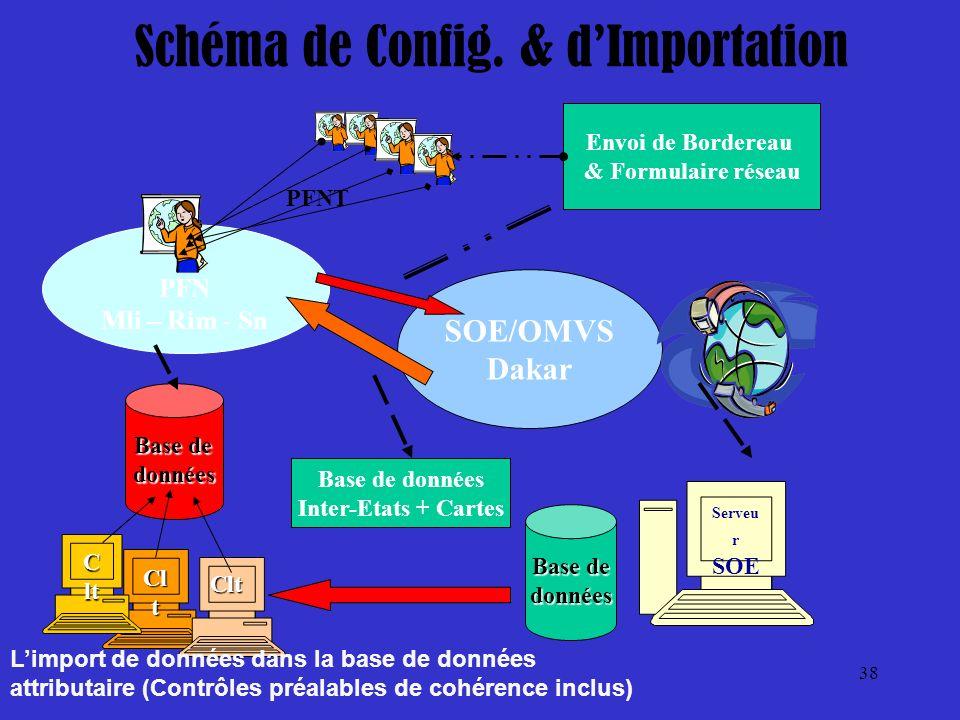 Schéma de Config. & d'Importation