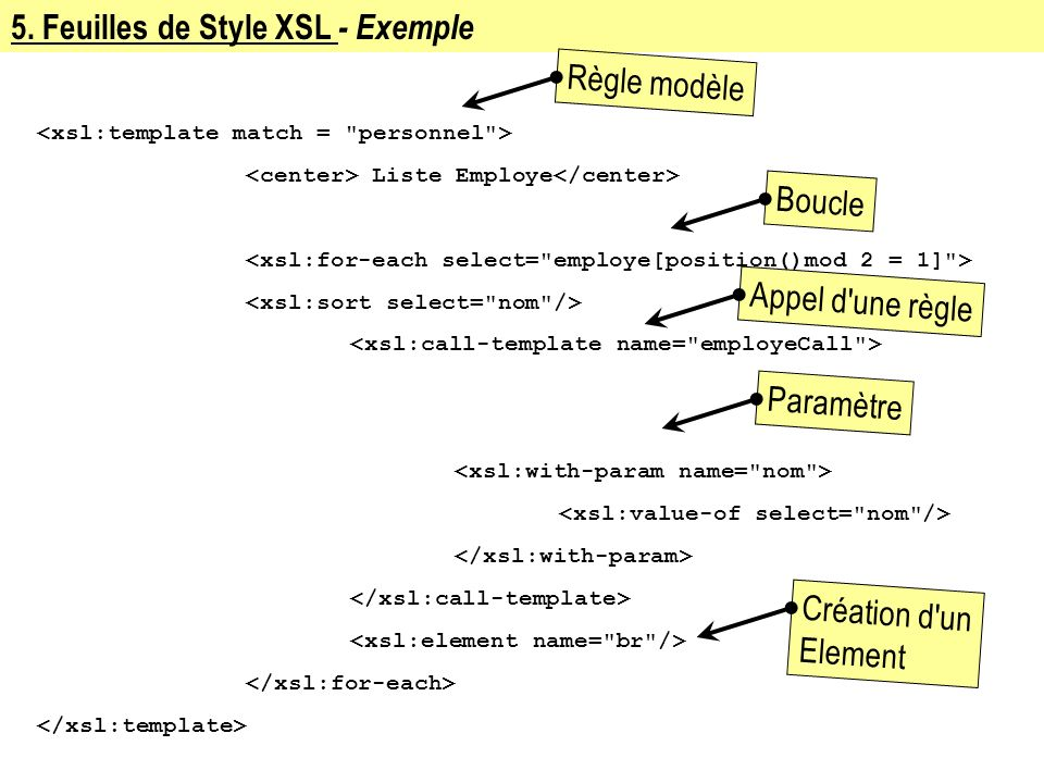Chapitre 6 introduction a xml ppt t l charger for Xsl named template