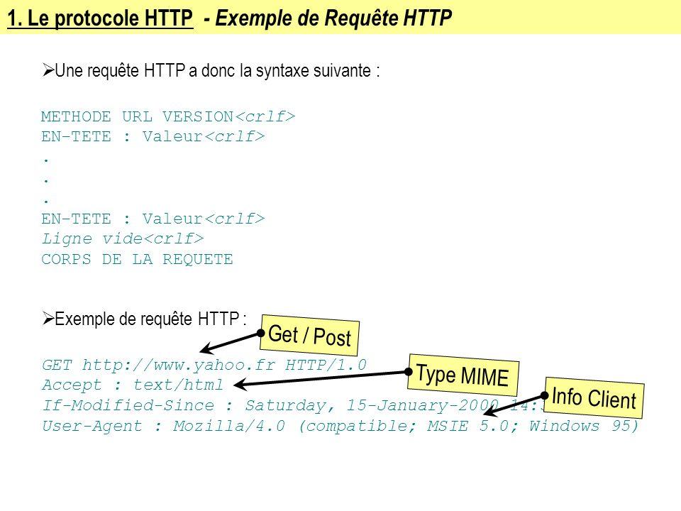 1. Le protocole HTTP - Exemple de Requête HTTP