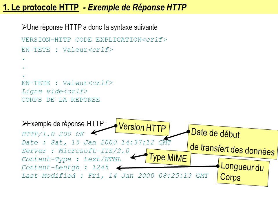 1. Le protocole HTTP - Exemple de Réponse HTTP