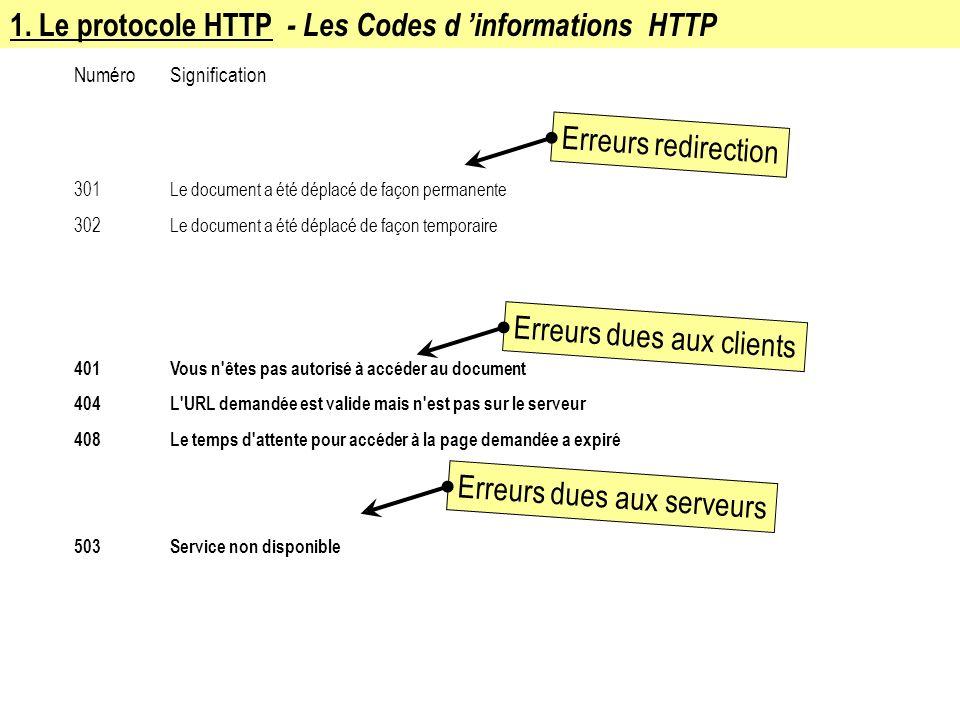 1. Le protocole HTTP - Les Codes d 'informations HTTP