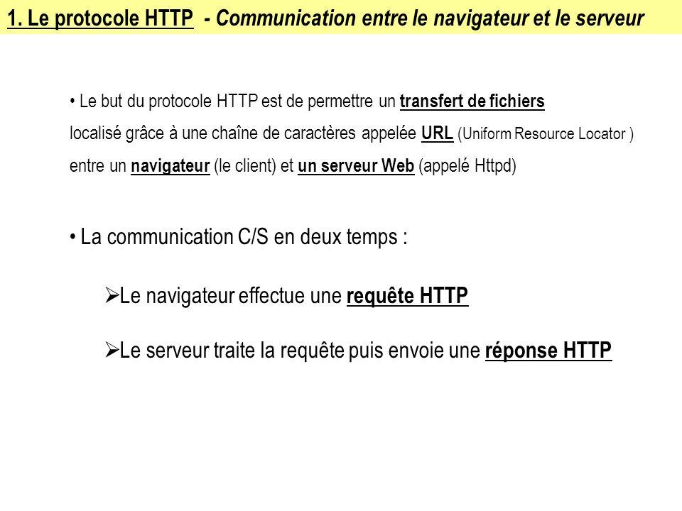 1. Le protocole HTTP - Communication entre le navigateur et le serveur