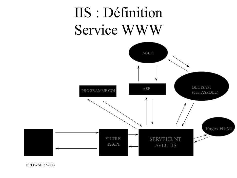 IIS : Définition Service WWW