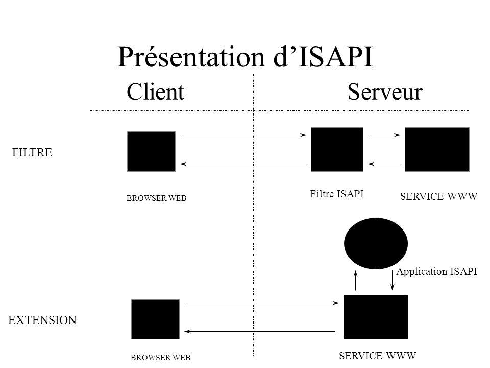Présentation d'ISAPI Client Serveur FILTRE EXTENSION Filtre ISAPI