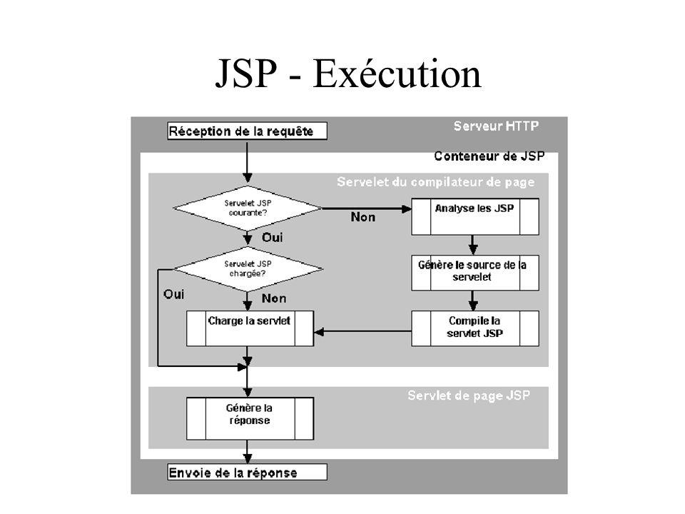 JSP - Exécution