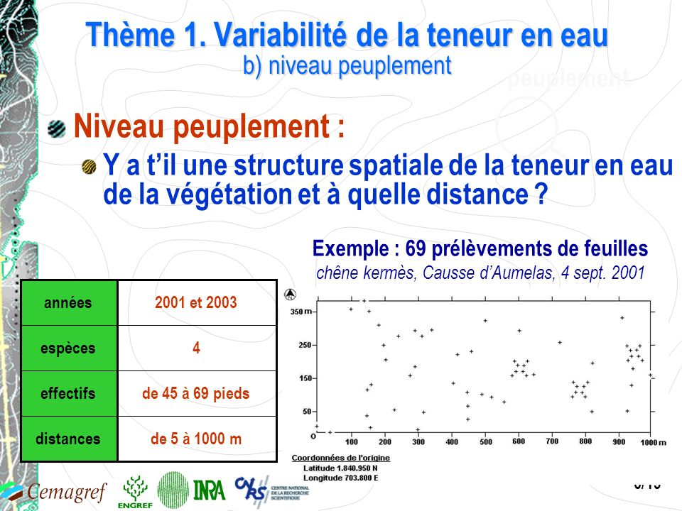 Thème 1. Variabilité de la teneur en eau b) niveau peuplement