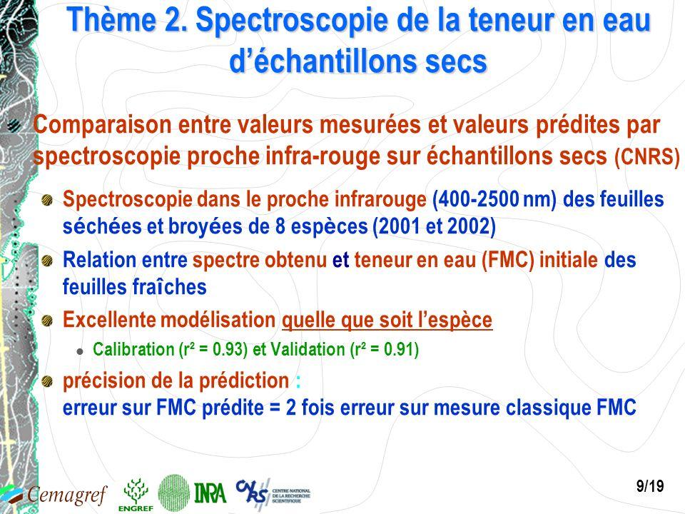 Thème 2. Spectroscopie de la teneur en eau d'échantillons secs