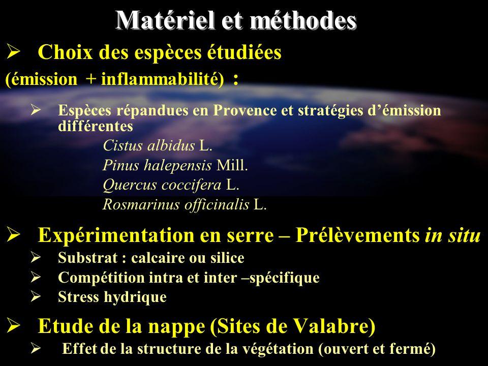Matériel et méthodes Choix des espèces étudiées
