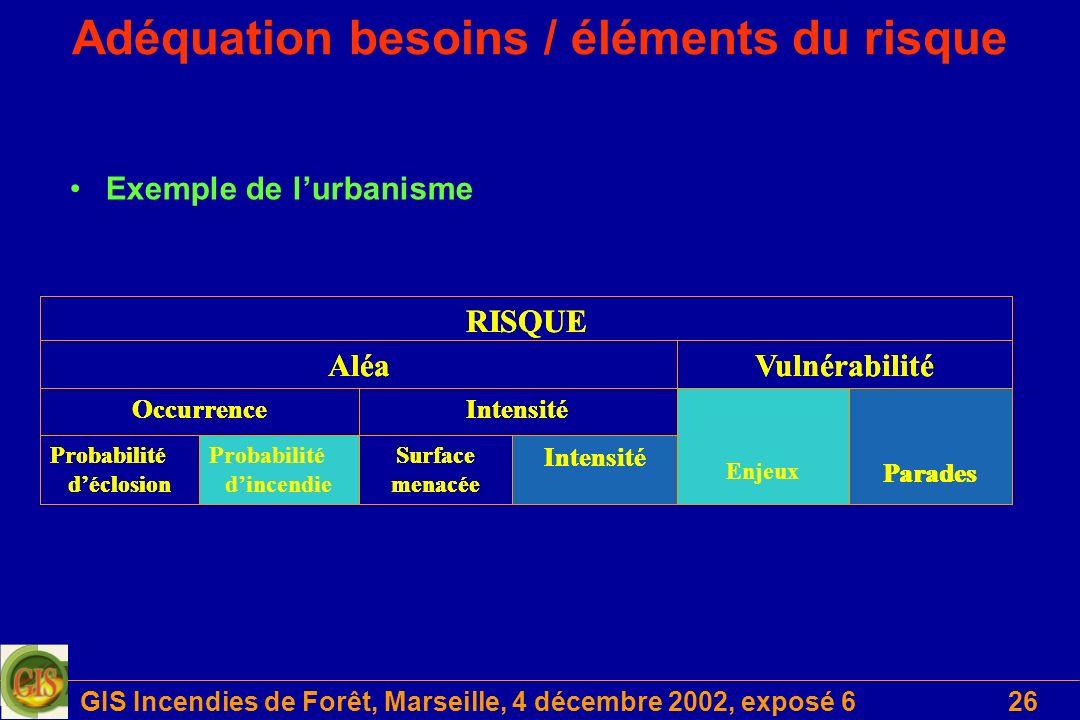 Adéquation besoins / éléments du risque