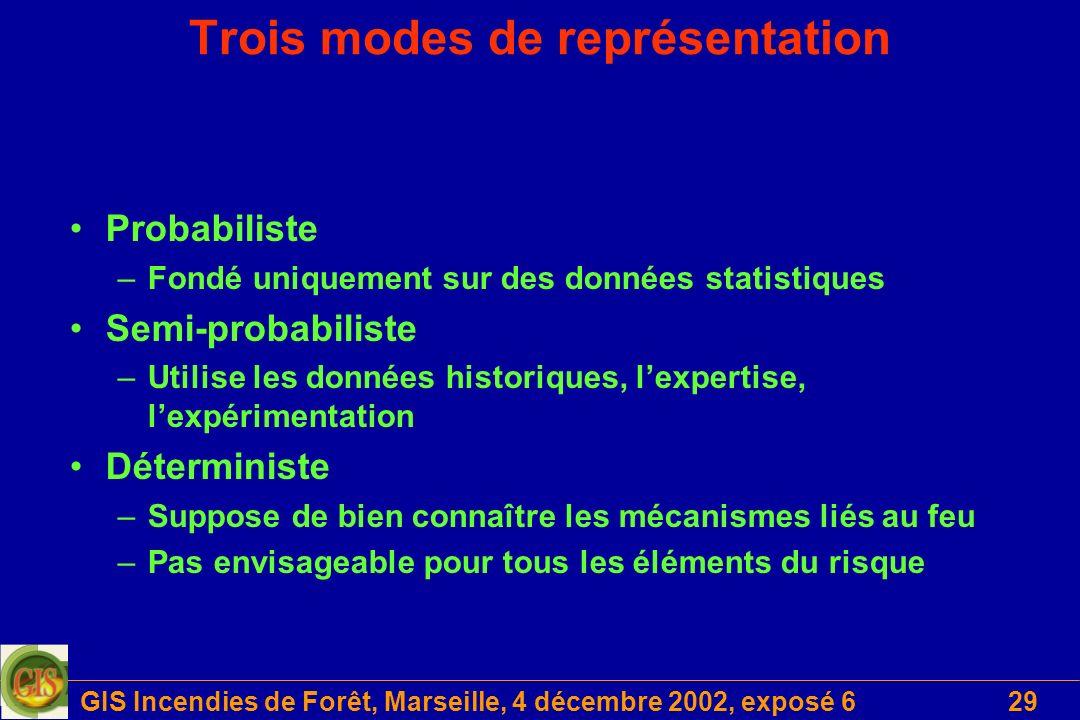 Trois modes de représentation