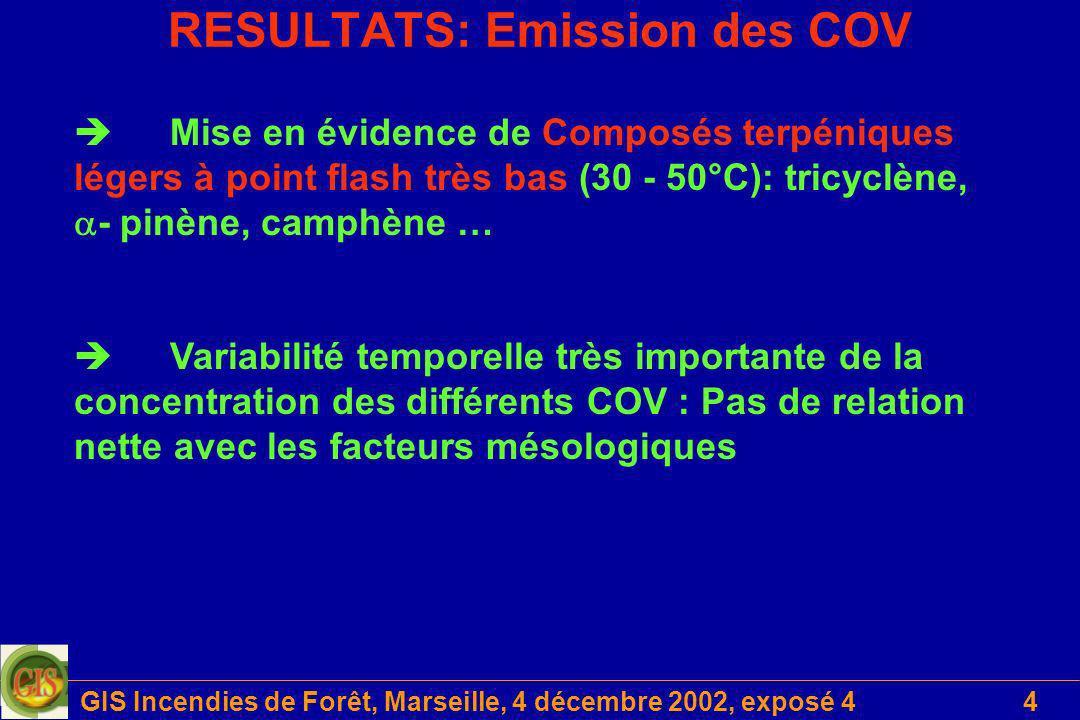 RESULTATS: Emission des COV