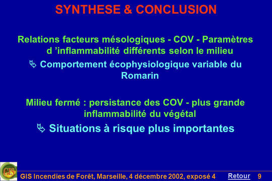 SYNTHESE & CONCLUSION  Situations à risque plus importantes
