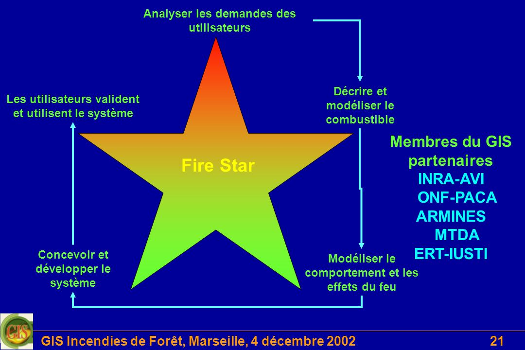 Fire Star Membres du GIS partenaires INRA-AVI ONF-PACA ARMINES MTDA