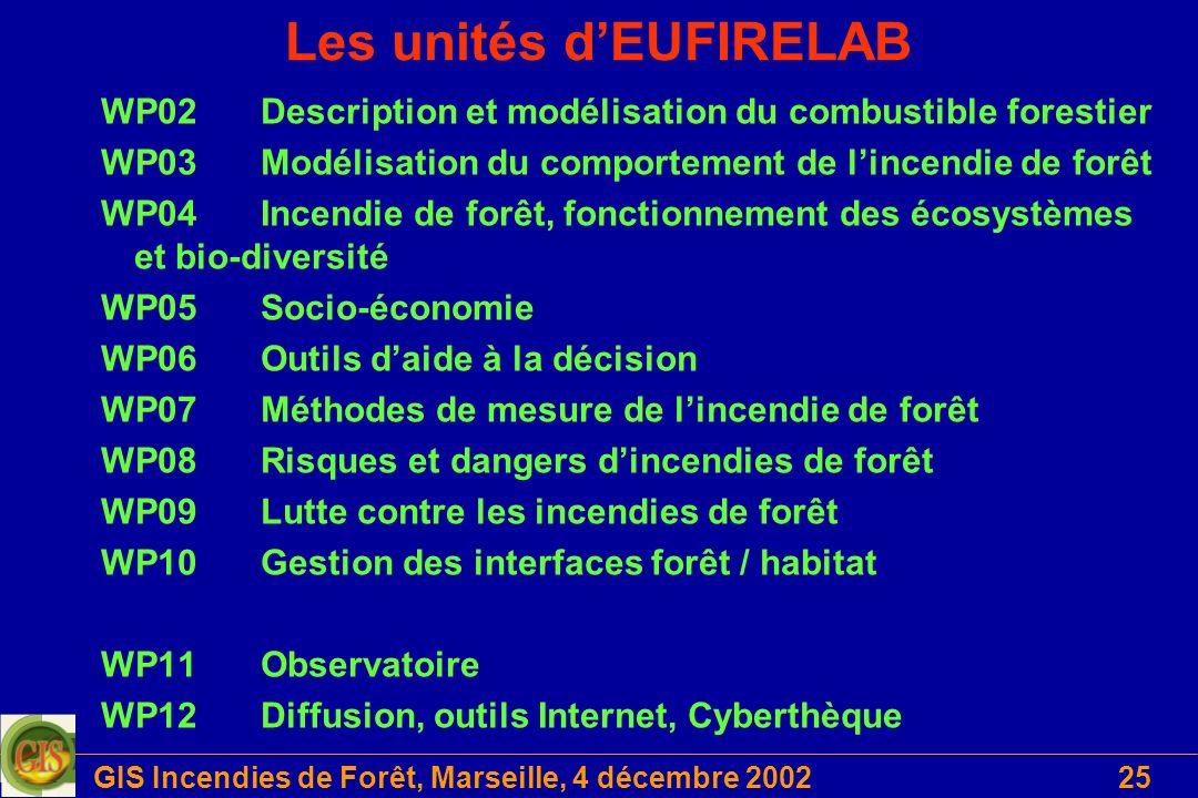 Les unités d'EUFIRELAB