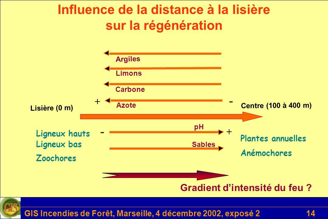Influence de la distance à la lisière sur la régénération