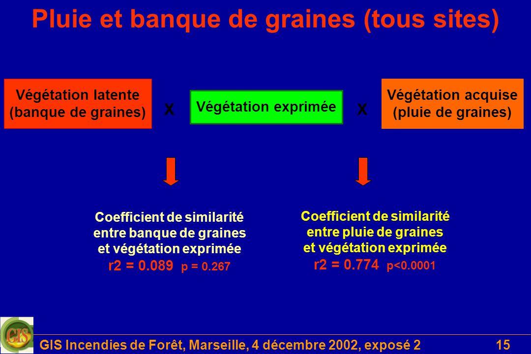 Pluie et banque de graines (tous sites)
