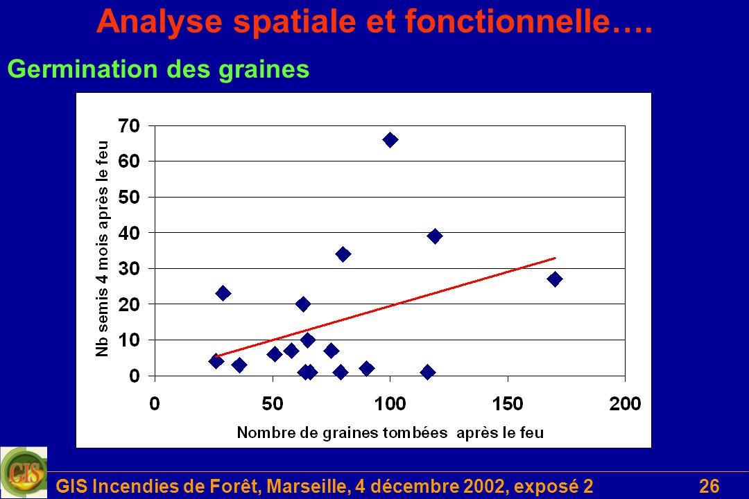 Analyse spatiale et fonctionnelle….