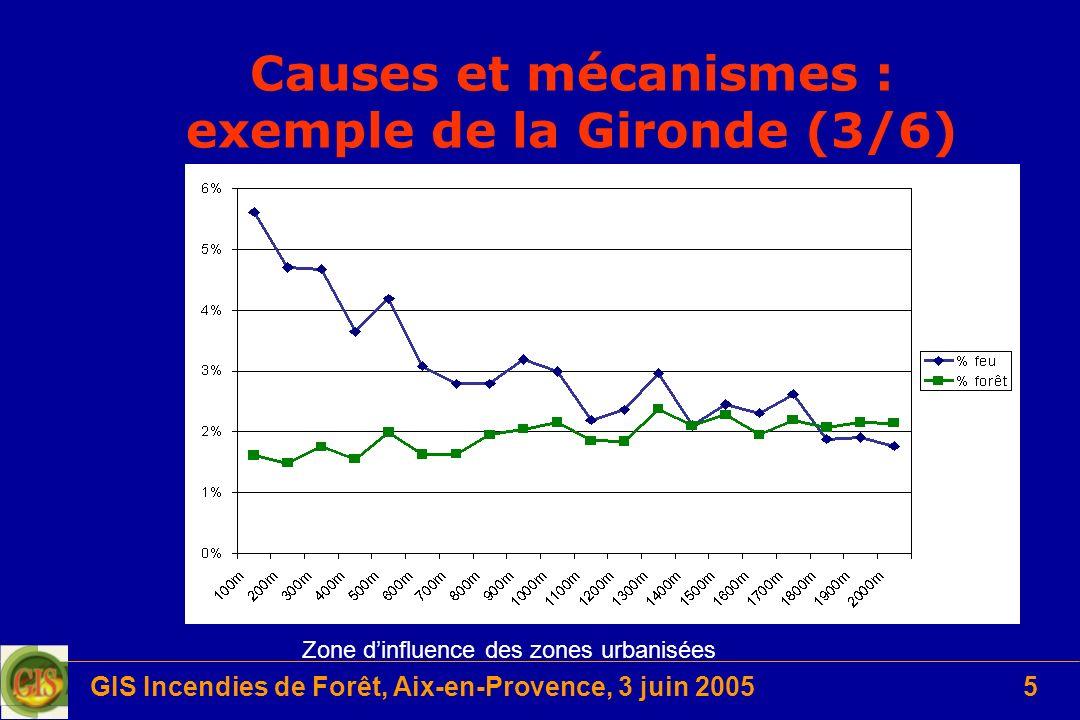 Causes et mécanismes : exemple de la Gironde (3/6)