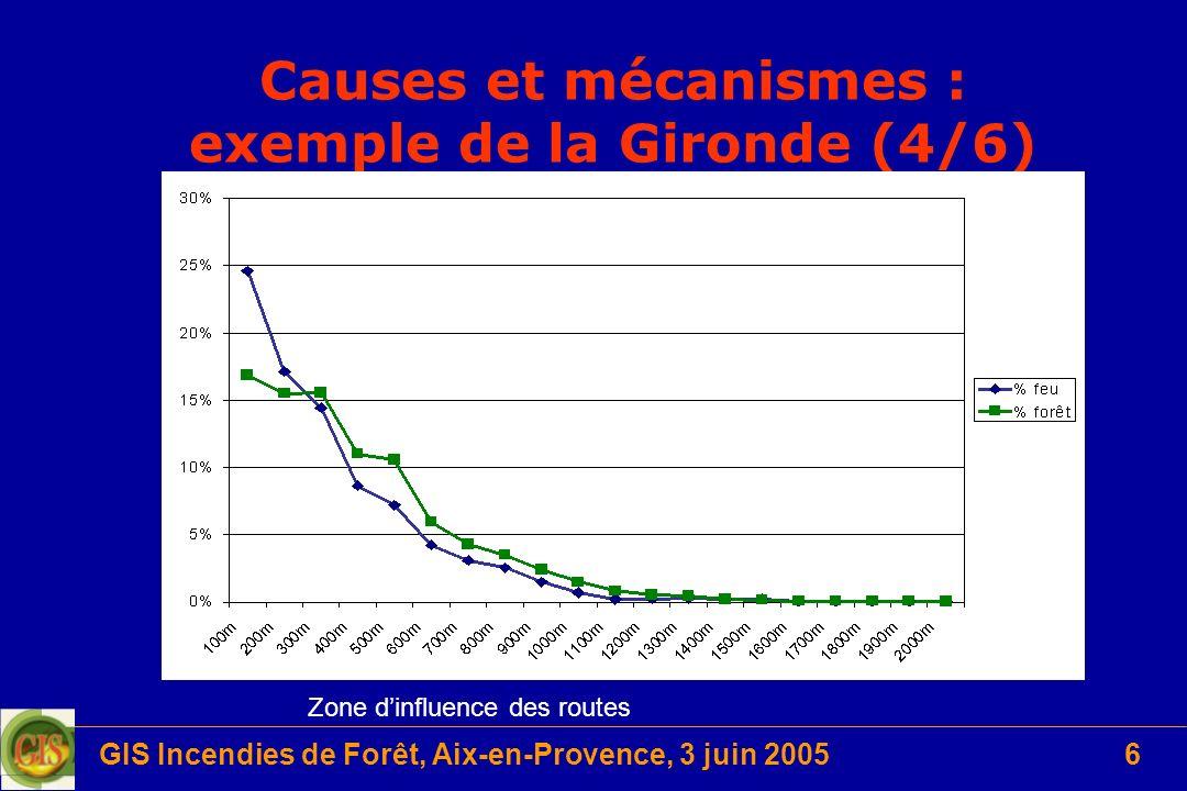 Causes et mécanismes : exemple de la Gironde (4/6)
