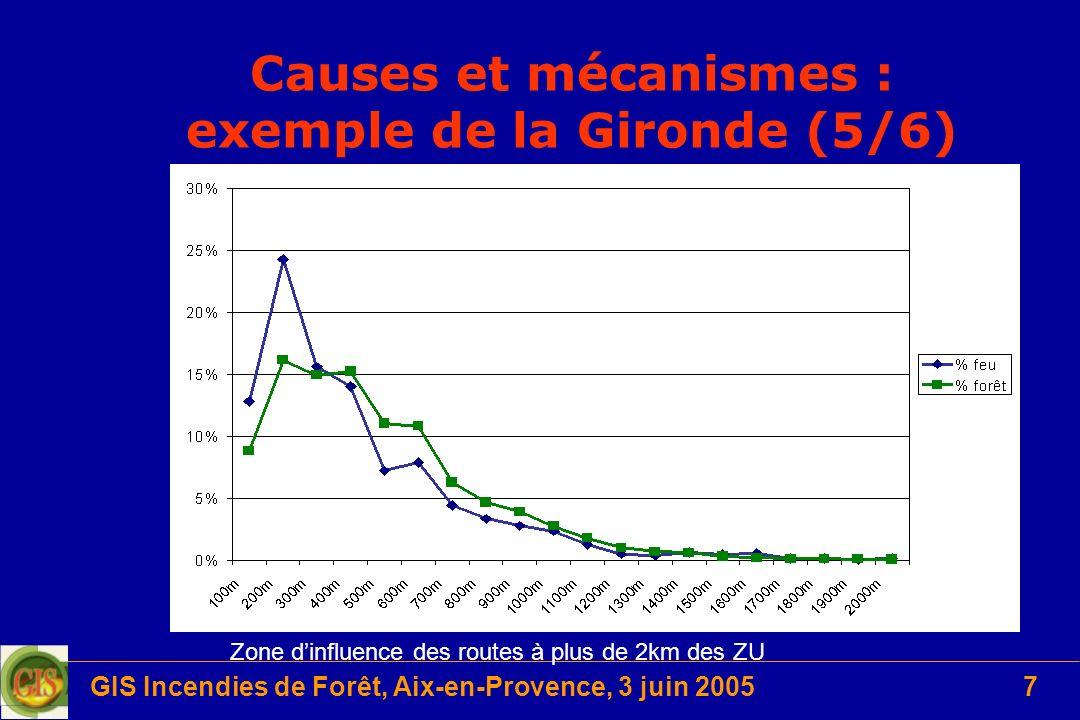 Causes et mécanismes : exemple de la Gironde (5/6)