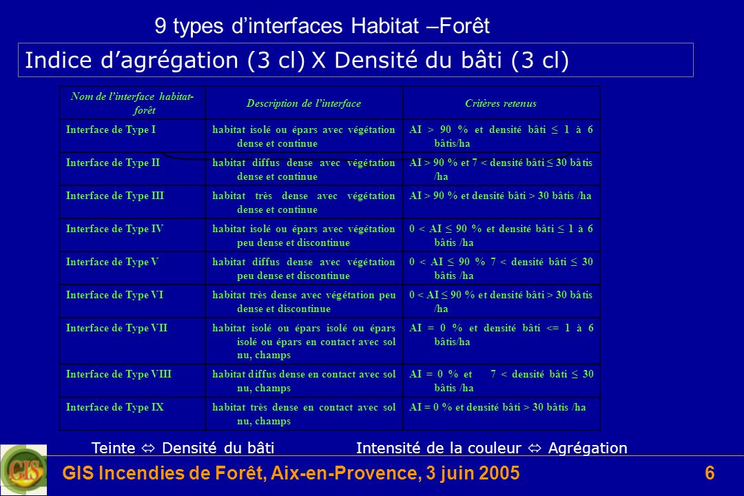 9 types d'interfaces Habitat –Forêt