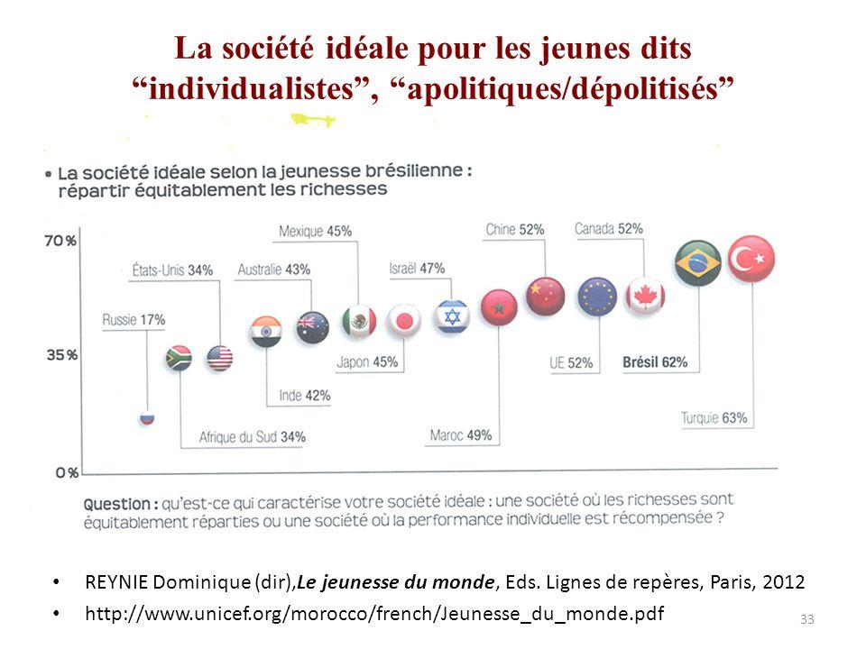 La société idéale pour les jeunes dits individualistes , apolitiques/dépolitisés