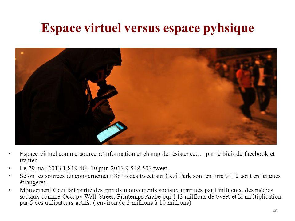 Espace virtuel versus espace pyhsique