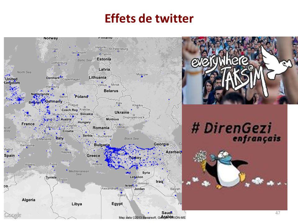 Effets de twitter