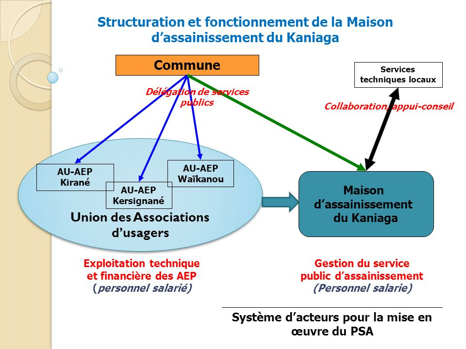Union des Associations d'usagers