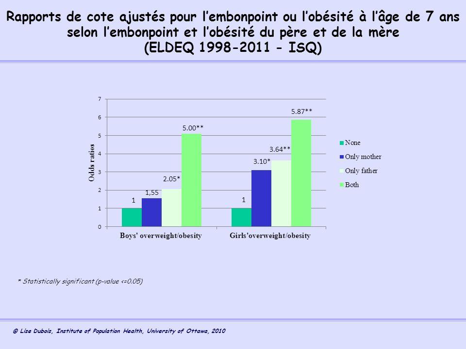 Rapports de cote ajustés pour l'embonpoint ou l'obésité à l'âge de 7 ans selon l'embonpoint et l'obésité du père et de la mère