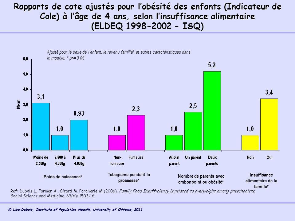 Rapports de cote ajustés pour l'obésité des enfants (Indicateur de Cole) à l'âge de 4 ans, selon l'insuffisance alimentaire