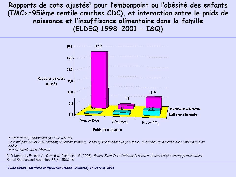 Rapports de cote ajustés1 pour l'embonpoint ou l'obésité des enfants (IMC>=95ième centile courbes CDC), et interaction entre le poids de naissance et l'insuffisance alimentaire dans la famille