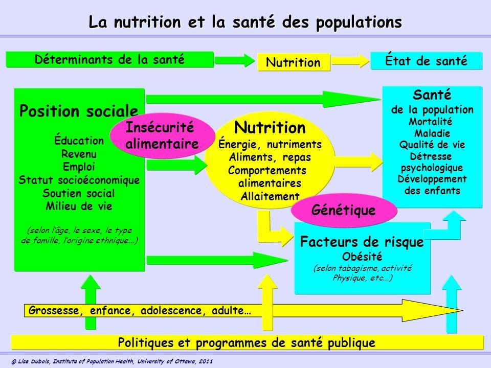 La nutrition et la santé des populations Position sociale Nutrition