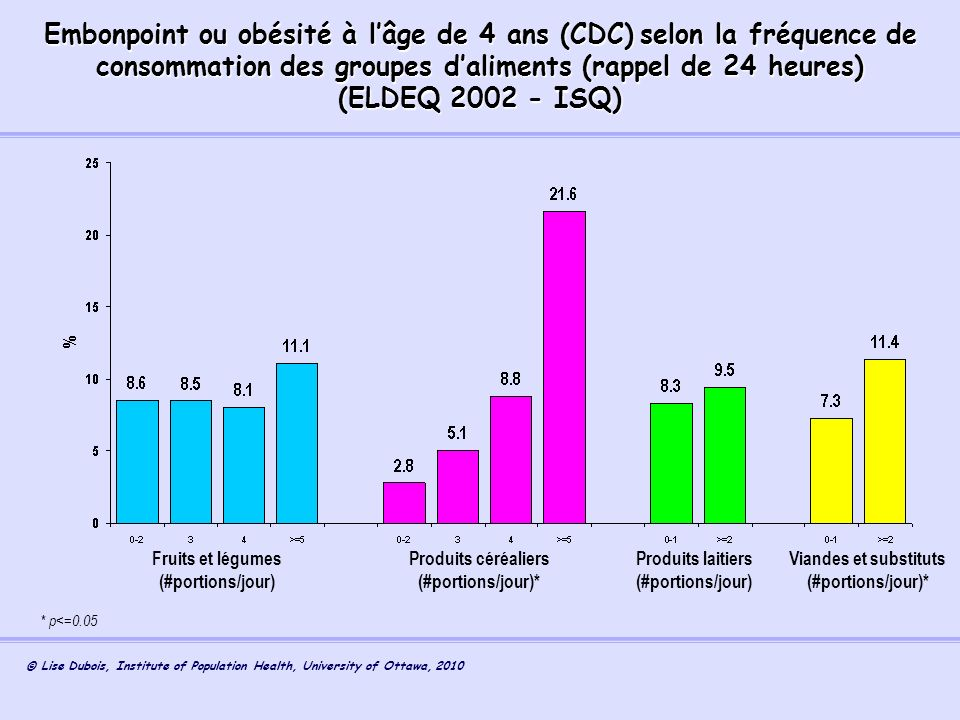 Embonpoint ou obésité à l'âge de 4 ans (CDC) selon la fréquence de consommation des groupes d'aliments (rappel de 24 heures)